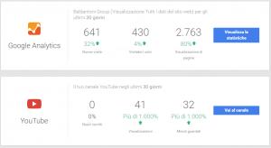 Social Media e Siti Web a Fano - Casi di successo Google Analytics