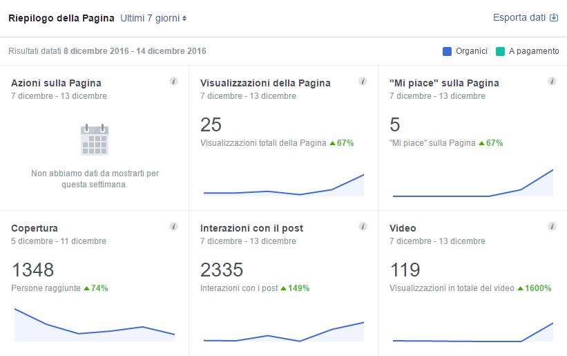 Successo attraverso i Social Media a Fano e Pesaro
