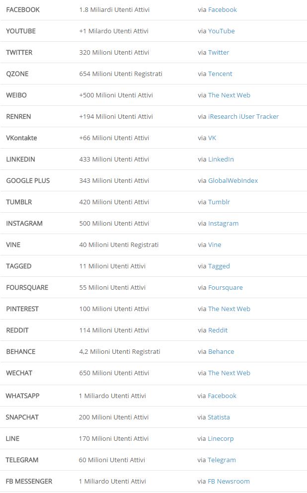 Utenti attivi sui Social network Novembre 2016 SMSW a Fano