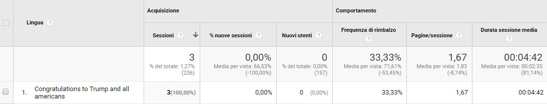 Traffico SPAM Trump su Google Analytics