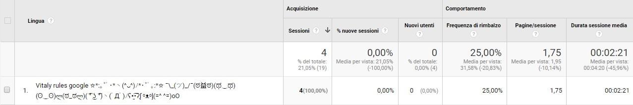 Come bloccare il traffico SPAM su Google Analytics