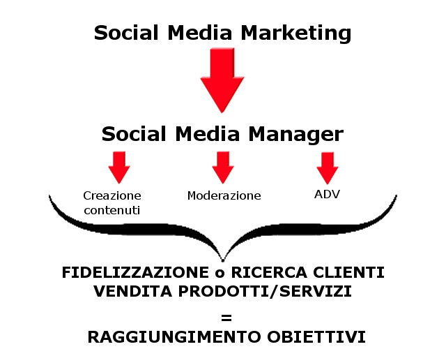 Social-Media-Marketing-Manager